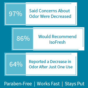 IsoFresh Clinical Study of 30 Women Over 30 Days